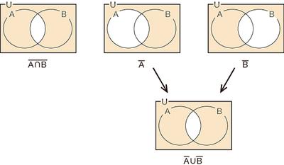 図36.2 集合のド・モルガンの法則(キャップをカップに)