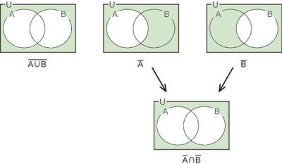 図36.3 集合のド・モルガンの法則(カップをキャップに)
