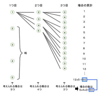 図48.3 5つの玉を3つ取り順に並べる場合の樹形図