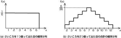 図51.2 確率分布の例