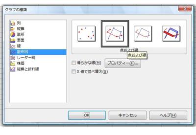 図59.4 作成する散布図は線付きのものにしましょう