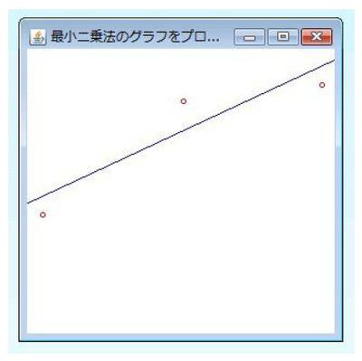 図61.1 サンプルプログラムで回帰直線のグラフを表示したところ