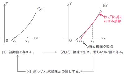 図67.2 ニュートン・ラフソン法のアルゴリズム