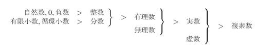 図2.3 数学での数の分類