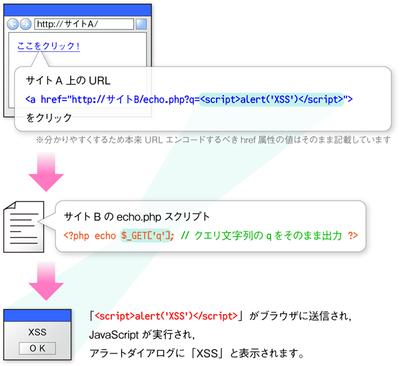 図1 簡単なクロスサイトスクリプティング