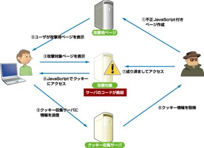 図1 典型的なクロスサイトスクリプティング攻撃