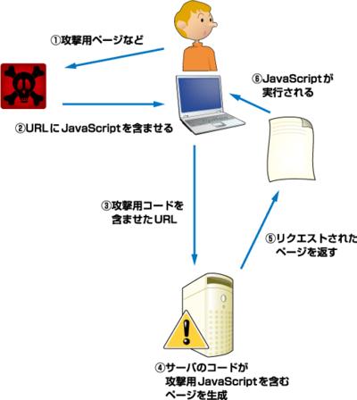 図3 Type1のスクリプトインジェクション
