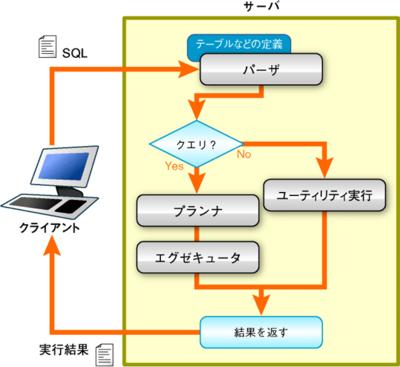 図1 問い合わせ実行の流れ