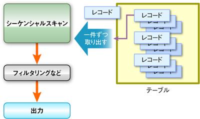 図1 シーケンシャルスキャンの実行形