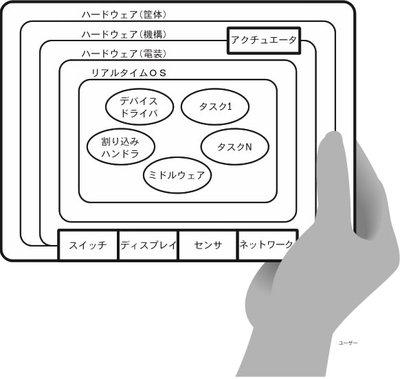 『組込み現場の「C」プログラミング 基礎からわかる徹底入門』本書24ページより