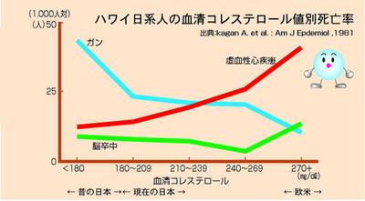 ハワイ日系人の血清コレステロール値別死亡率