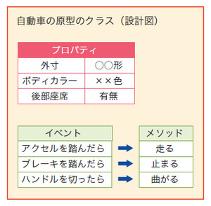 自動車の原型のクラス(設計図)