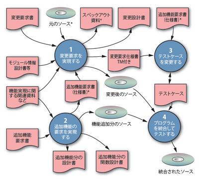 派生開発全体のプロセス