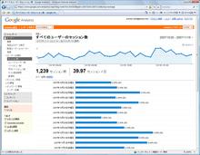 サイトの利用状況では,アクセスした人数やページビュー数などのユーザーの傾向を分析することができます