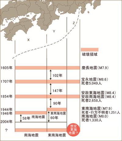 図1 プレート境界付近の大地震の規則性