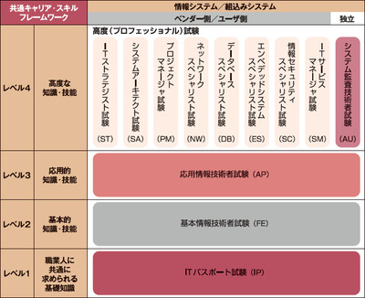 図 試験の体系図