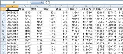 図1 ソフトバンクの約15年分の株価の時系列データ