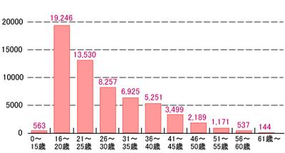 図 21年秋Iパス試験受験者年代別人数