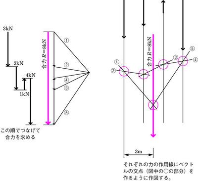 図1 問題の解法の例