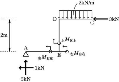 図2 曲げモーメントの計算で使用した図