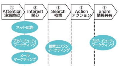 図1 お客様の状況とネットマーケティングのツール
