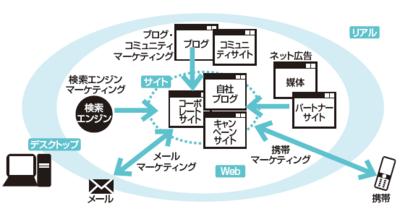 図2 お客様の居場所とネットマーケティングのツール