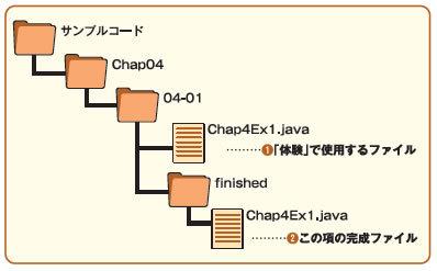 ファイル構成の図