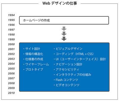 Webデザインは複雑化し,高度に分業化された専門業務となっています。