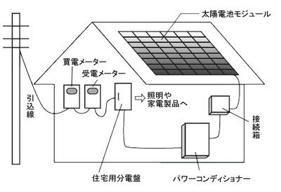 住宅用太陽光発電システムの基本構成