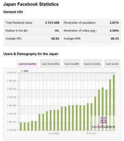 2011/3/1時点の日本のFacebookユーザー数は255万人で,1月から急激に伸びている