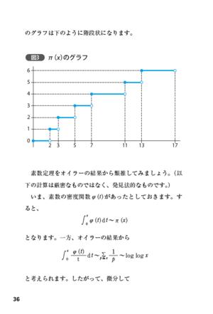 図2 リーマン予想説明