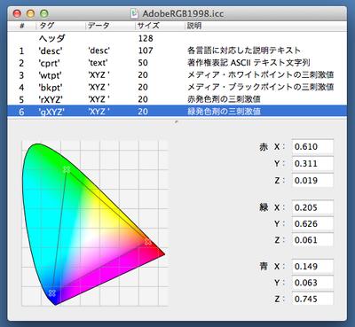 たとえば「AdobeRGB」を選んで開くと,三原色がどんな色なのか,絶対的な色の尺度であるXYZ値によって記載されている
