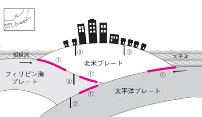 図 首都直下地震の可能性