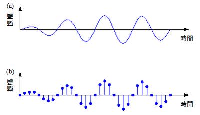 図1 サンプリング:(a)アナログ信号,(b)ディジタル信号