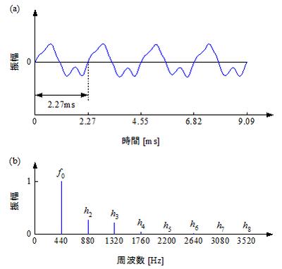 図2 ピアノのA4本:(a)波形,(b)周波数特性
