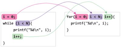 図1 3ヵ所のコードがfor文では1ヵ所にまとまっている