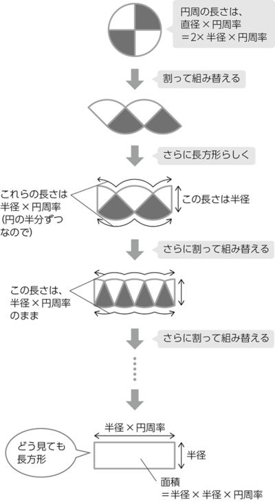 円の面積の導出法