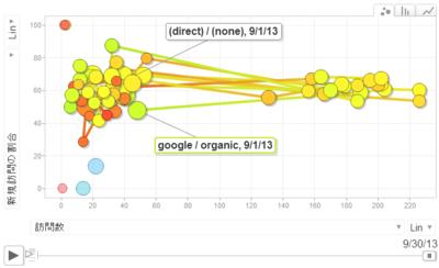 Googleアナリティクスのグラフ表示例