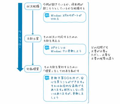 図 ビジネスの基本のワークフロー