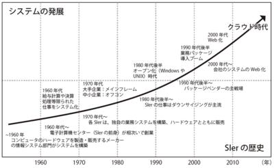 図1 システムの歴史とSIerの歴史