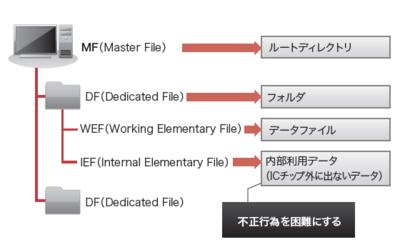 図1 ICカードの中にはCPUとメモリがある