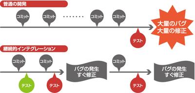 図1 普通の開発と継続的インテグレーションの違い