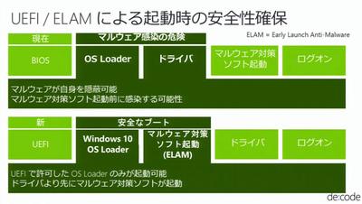 図4 Windows 10のOS起動プロセス。ELAMの起動タイミングを変更してセキュリティを強化している(Microsoft主催の技術コンファレンス「de:code 2015」の発表資料より)