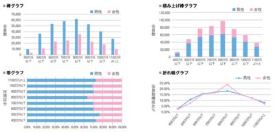 図1 会員性サイトの所得区分別・性別会員数(棒グラフ,積み上げ棒グラフ,帯グラフ)