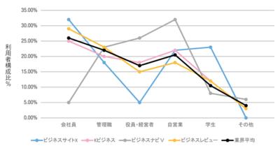 図2 ビジネス情報サイト比較 競合サイト職業分布 業界平均付き(折れ線グラフ)