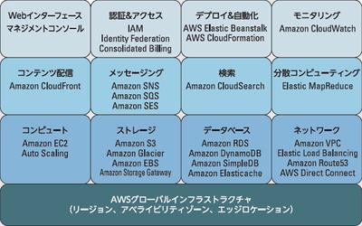 図1 AWSが提供する主要サービスの一覧