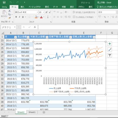 図2 月別の売上履歴などを入力して「データ」タブの「予測シート」ボタンを利用すると,売上推移と今後の予測をグラフ化できる