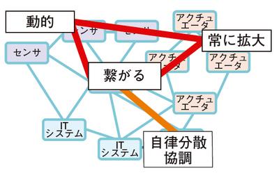 図1 IoT時代におけるソフトウェアシステムは自律・分散・協調する必要がある