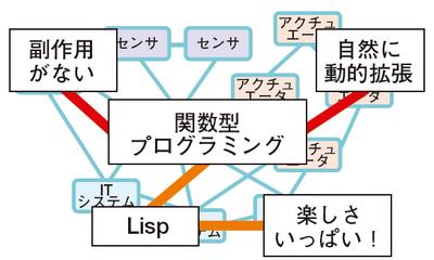 図1 IoT時代のプログラミングにはLispがお勧め