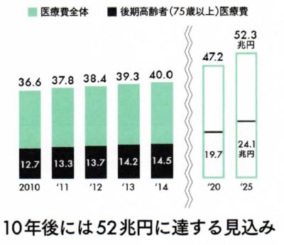 図1 日本の医療費の推移